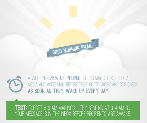 75% check email, text, social before work. See full #infographic for more #emailmarketing tips http://t.co/YoePZ1v58t http://t.co/tJ2RbmbwUP