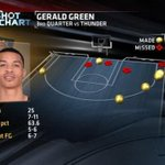 RT @ESPNNBA: Gerald Green was 6-of-7 from 3-point range in his 25-point third quarter for the @Suns tonight. http://t.co/ULfFlvzNsX