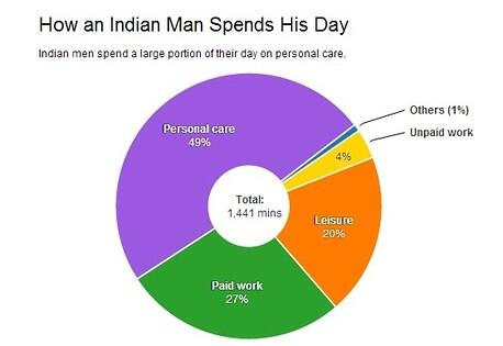 Indian men spend more time sleeping and eating than anyone else world-over: http://t.co/0qvF1aCjTk http://t.co/cxPvsw5mWc