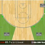 RT @nbastats: Gerald Green (career-high 41pts) went off for 25 in the 3rdQ alone for @Suns. Hit 6-of-7 from deep in the period!--> http://t.co/eQWBGMXU3C