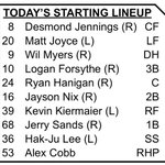 RT @TBTimes_Rays: #Rays lineup today http://t.co/Sy2ncC4Mik