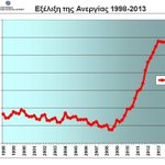 #Greece Unemployment figures 1998-2013 http://t.co/mYz2YjbpM1 @StatisticsGR @Nicholas___D #rbnews