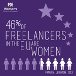 RT @insidepcg: 46% of #freelancers in the EU are women #womensday http://t.co/dX8dfa7mEh