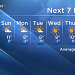 RT @paul_dunphy: One word describes Calgarys forecast for the next 7-day, Fantastic! #yyc http://t.co/tqf1r5pP6B