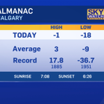 RT @CTVdavidspence: Official high in #Calgary today: -0.7 #yyc http://t.co/mkcZaMDfLN