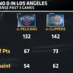 The Lakers have allowed 136 PPG in their past 3 games. Heres what that looks like: http://t.co/H4vmC05kCc