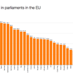 RT @electionista: Number of parliaments in the EU with more women than men: 0 Average: 26.95% Highest: Sweden 45% Lowest: Hungary 9.4% http://t.co/p2fR9VvHkJ