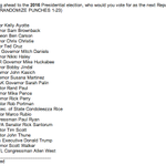 Here are the #CPAC2014 presidential straw poll options, via ACU: http://t.co/wsjaEp2nHm