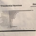 Full straw poll results http://t.co/VKUXswOPqh
