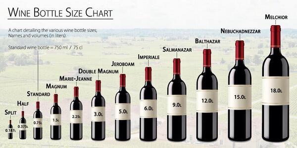 More proof that size matters #wine http://t.co/GAocCa2dBb