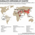 Most journalists jailed (Dec 1 2013) 1 Turkey 2 Iran 3 China 4 Eritrea 5 Vietnam 6 Syria 7 Azerbjn 8 Ethiopia 9 Egypt http://t.co/I19Zi4qPt0