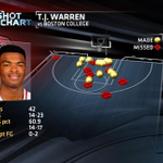 NC States T.J. Warren (42 points) became first since Jimmer Fredette in 11 to score 40 in back-to-back games. http://t.co/ocn8m5dUgM