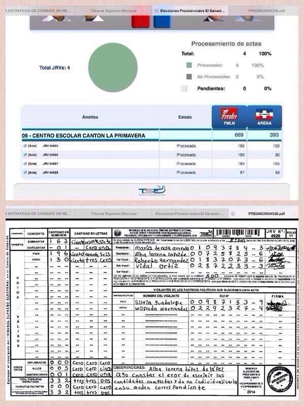 Otro caso de fraude, roban 100 votos a ARENA en Centro Escolar Cantón La Primavera. De 100 en 100... #EleccionesSV http://t.co/gXjhZqYMqO
