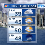 RT @StormTeam4NY: #NYC weather day planner. Overall a good start to week. Early stray spritz followed by PM sun. HIGH 50. @NBCNewYork http://t.co/6w2py5WJxR