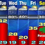 RT @NewsChannel9: Prepare your week with the Storm Team and CNYs Most Accurate Forecast http://t.co/odyziiaswu | #LocalSYR http://t.co/DUWm4uhniH