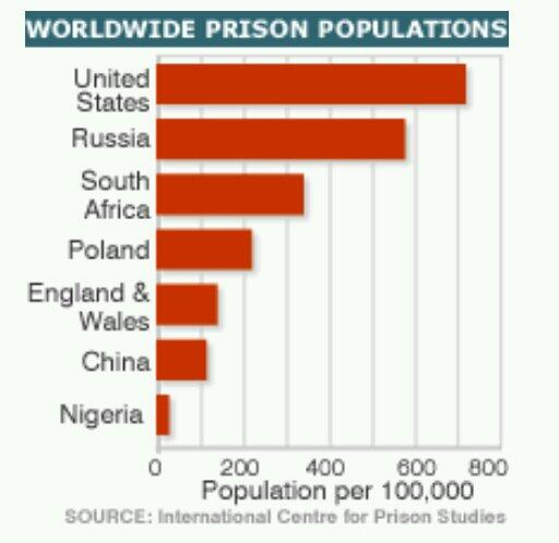 a review on the overcrowded prisons in the united states of america
