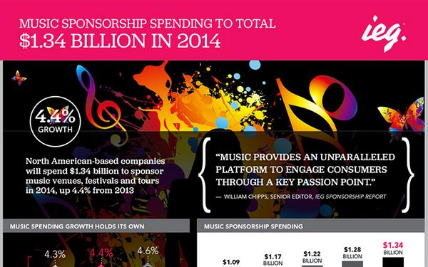 Music #Sponsorship Spending To Total $1.34 Billion In 2014 [#INFOGRAPHIC] http://t.co/5UDDfsjFEI http://t.co/X81iJeIDAF