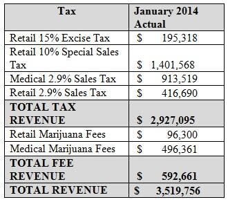 New: State of Colorado took in > $2.1 million in retail #marijuana taxes/fees in January, 1st month of retail sales. http://t.co/m01uhHjvCT
