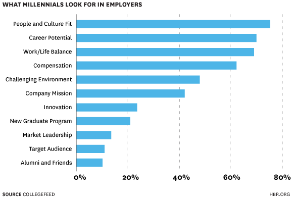 Motivaciones de los jóvenes RT @HarvardBiz: What millennials look for in employers http://t.co/Nw5mIidiOu http://t.co/A2aJCNhGl2