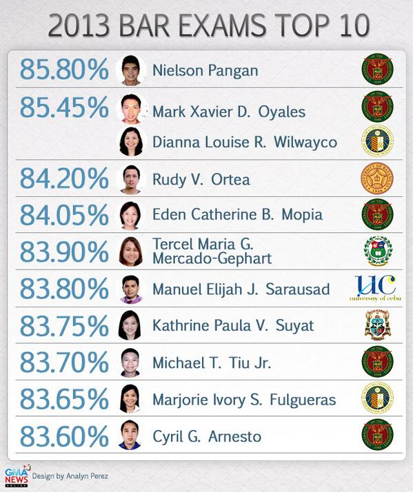 Balita Pilipinas (@GMA_BP): UP law grad Nielson Pangan tops 2013 Bar exam passers http://t.co/pCd9XhnbOE http://t.co/LT1lzNp059