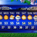 Spring anyone? Im madly in love with this 7-day 4cast. #wawx #idwx #kxly http://t.co/JKhvVDeKfY