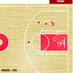 RT @jmaloney9: Whoa, look at how far away hes dunking from RT @jadande: Blake Griffin first half shot chart http://t.co/BPq6Ne0Fu9