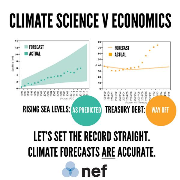 How climate science has proven to be more reliable than economic models: http://t.co/r7kliDrIH6 http://t.co/ylQR1Xh0l2