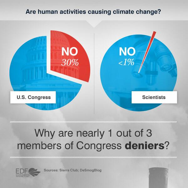 More than 99% of scientists agree we are damaging the climate, why does nearly 1/3 of Congress deny it? #Up4Climate http://t.co/3eTk84Jqy4
