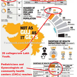 @narendramodis lies caught!! Bluffs on Education&Health in Gujarat exposed: http://t.co/0N4FHvrHaR @AAPforINDIA http://t.co/S4l8YPGQtU