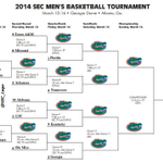 I went ahead and filled out the SEC tournament bracket the best I could. #SECATLFever http://t.co/8tTN8h11cH