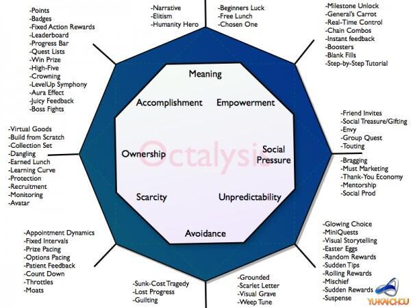 Octalysis Framework #sxsw #octalysis http://t.co/6wp6yCPoiY