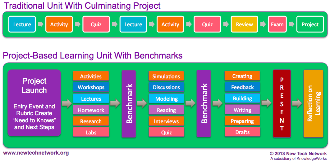 """RT @paulscurtis: Great Graphic on PBL vs. """"doing projects"""" #edchat http://t.co/h10D9M8GtC  #pblchat"""