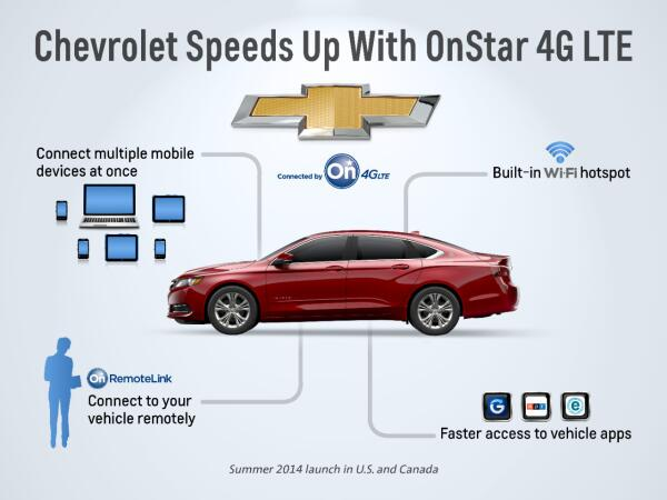 You'll be amazed at what you can do when you have OnStar with 4G LTE: http://t.co/3WA67eEsyv http://t.co/NXYJDT9dM3