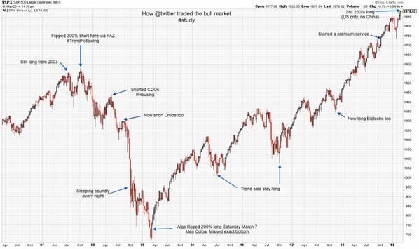 How @twitter traded the bull market #study http://t.co/VjWzGaLJIt