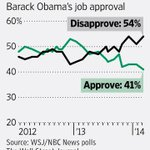 WSJ/NBC News Poll: Obamas approval rating hits 41% -- a new low. http://t.co/yIzsCbvc72 by @wsj @poconnorWSJ http://t.co/CVP36ZNM7g