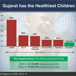 Gujarat has the Healthiest Children.Considerable Improvement shown in 5 years.CAG report stamps it #OnlyNamo http://t.co/zCzbUIH48L