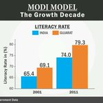 Gujarat has shown sizeable improvement in every Sector.Literacy Rate increased by above 10% in 10 years.#OnlyNamo http://t.co/k1TisTvyoH