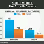 RT @SunilSinghBJP: Great Improvement done by Gujarat in Maternal Mortality Rate.But Some Paid News cant see it #OnlyNamo http://t.co/Sds44q1ihp