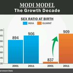 Sex Ratio has shown Great Improvement in Gujarat.We dont speak we Deliver #isliyemodi #OnlyNamo @SanghParivarOrg http://t.co/Mwv3J6smoe