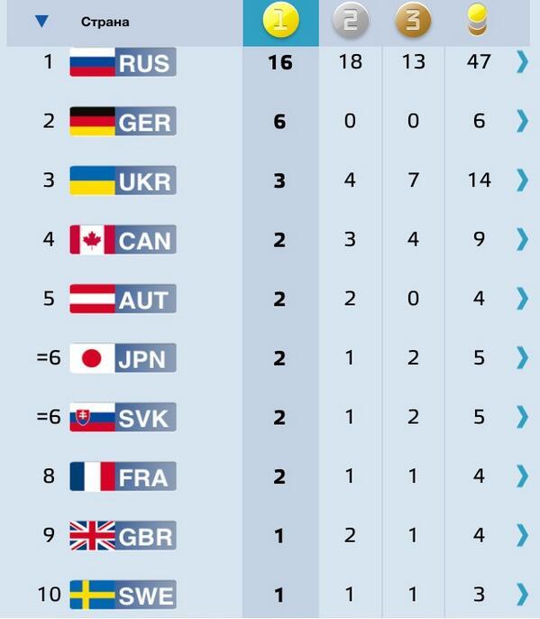 паралимпийские игры 2015 таблица компьютерных играх