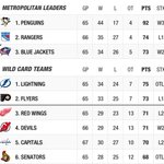 Nice waking up in the morning to see #CBJ in thick of playoff battle. 2nd in Metropolitan is easily realistic. #NHL http://t.co/4ARS3zocmQ