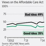 WSJ/NBC poll: What Americans think of health-care law. (Full @wsj poll story here: http://t.co/DCPwzPDBIW ) http://t.co/JPpQ79JLTV