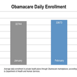 Obamacare enrollment didn't slow down in February. It actually sped up. Via @CitizenCohn http://t.co/uCvynUXK74 http://t.co/cIB5679xqd