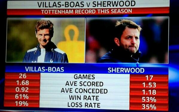 BijQ8hrIgAAp vQ Tim Sherwood vs AVB: Tottenham have scored fewer goals, conceded more goals, won less & lost more [Graphic]