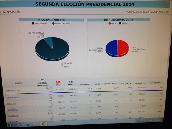 Con 91.66% de actas escrutadas, ARENA 1,381,600 - FMLN 1,370,995 votos: http://t.co/InCnYsd7EK