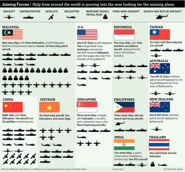 Graphic: How India's efforts in search for #MH370 match up globally. http://t.co/d79G83nSJF http://t.co/8gAGW1wGWm