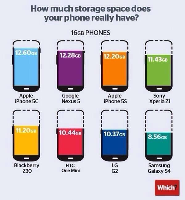 Expandable memory >>> RT @iAmLarryB Wow RT @iPhoneTeam: How much storage space does your phone really have? http://t.co/cCKQah4kDg