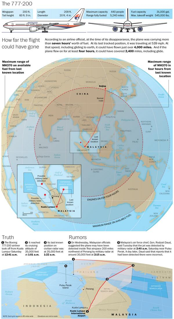 Interesting graphic on #MH370 from @washingtonpost with fuel & distance potential + separation of rumors & facts http://t.co/o6FHlkfrCv