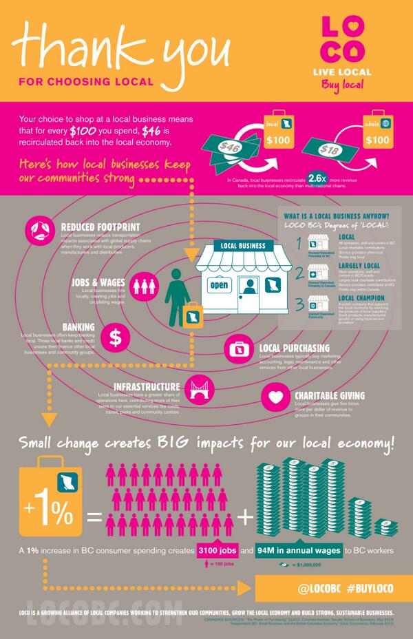 Vancouver's @locobc charts the benefits of businesses keeping operations within their home province. #buylocal http://t.co/zi4bW6vqLp