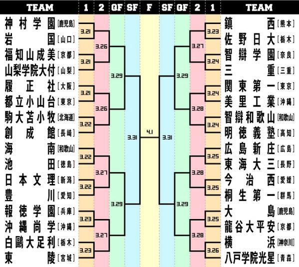 センバツ組み合わせ、決まりましたね!初戦から決勝までのヤグラです。全32チームの出場校分析をもう一度チェック! http://t.co/ULw6yhDw36 http://t.co/ZZ69tVP30k